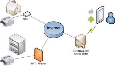 HWg-STE portal SensDesk