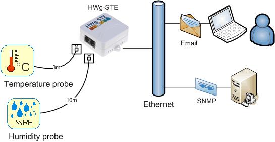 HWg-STE termometr IP