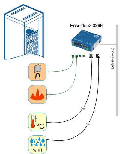 Monitorowanie szafy serwerowej