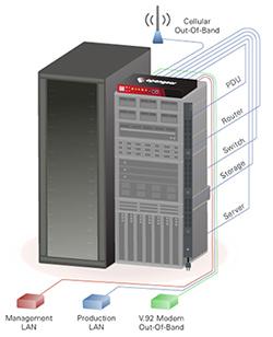 Serial Console Server
