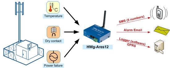 HWg-Ares zastosowanie