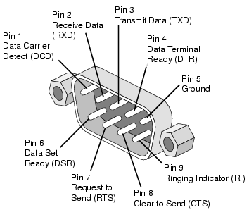 I/O Controller 2 - PinOut