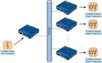 I/O Controller Box2Box 2