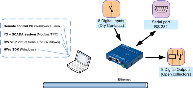 Zastosowanie I/O Controller 2