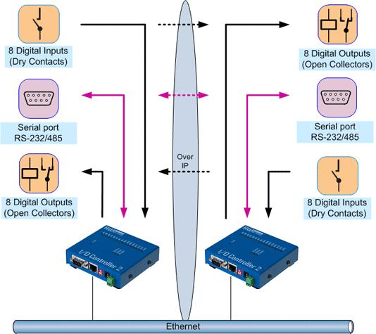 I/O Controller2 Box2Box