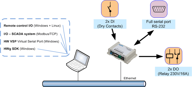IP relay Ethernet IO