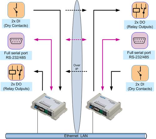 IP relay Box-2-Box
