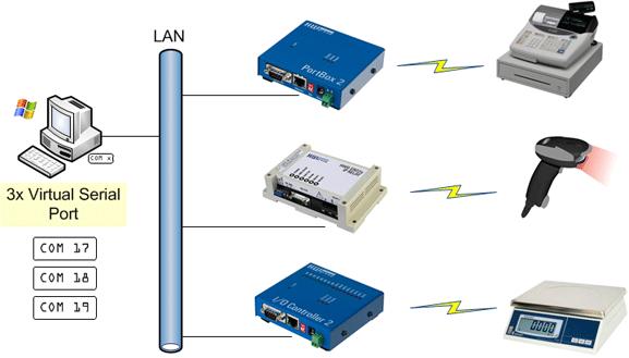 PotBox2 - COM na Ethernet
