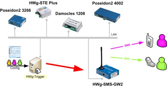 Centraly system powiadamiania SMS HWg-Trigger