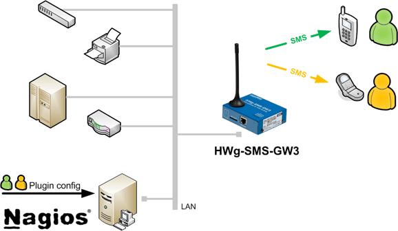 Centraly system powiadamiania SMS Nagios