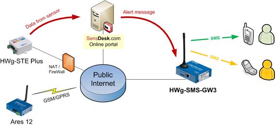 Centraly system powiadamiania SMS SensDesk