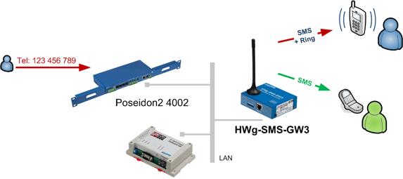 Centraly system powiadamiania SMS