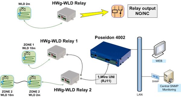 HWg-WLD Relay