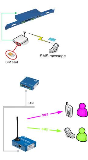 Monitorowanie serwerowni SMS
