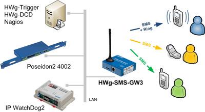 Scentralizowany system SMS