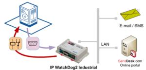 IP-WDT2 Maszyna RS-232