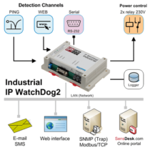 IP-WatchDog2