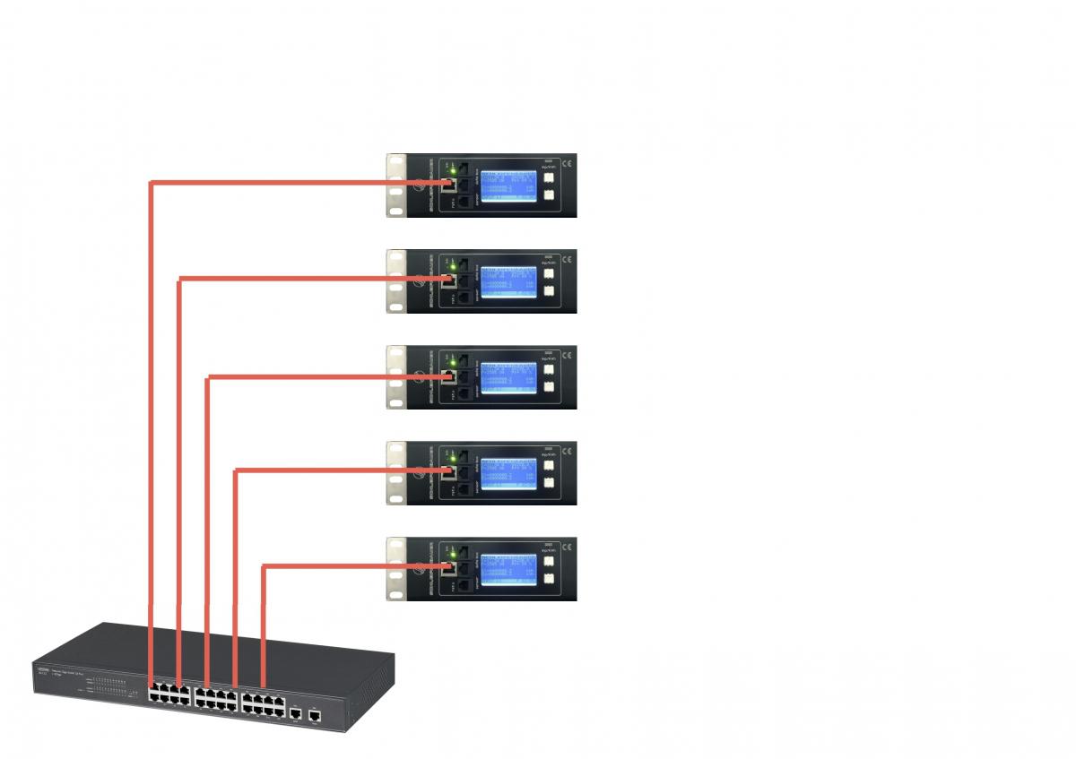 Połączenie typu Ethernet